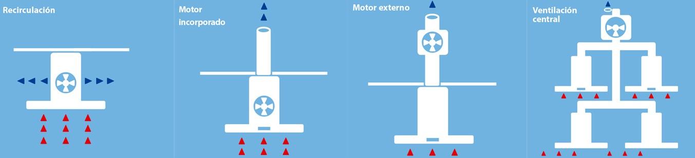 Ventilación y motores de campanas extractoras de cocina